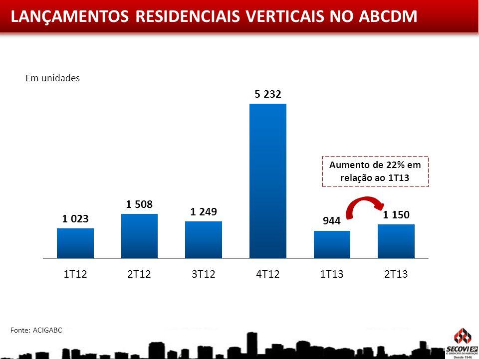 Fonte: ACIGABC LANÇAMENTOS RESIDENCIAIS VERTICAIS NO ABCDM Em unidades Aumento de 22% em relação ao 1T13