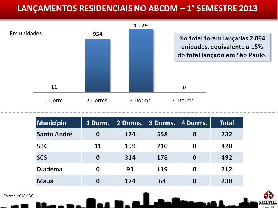 LANÇAMENTOS RESIDENCIAIS NO ABCDM – 1° SEMESTRE 2013 Fonte: ACIGABC Em unidades No total foram lançadas 2.094 unidades, equivalente a 15% do total lan