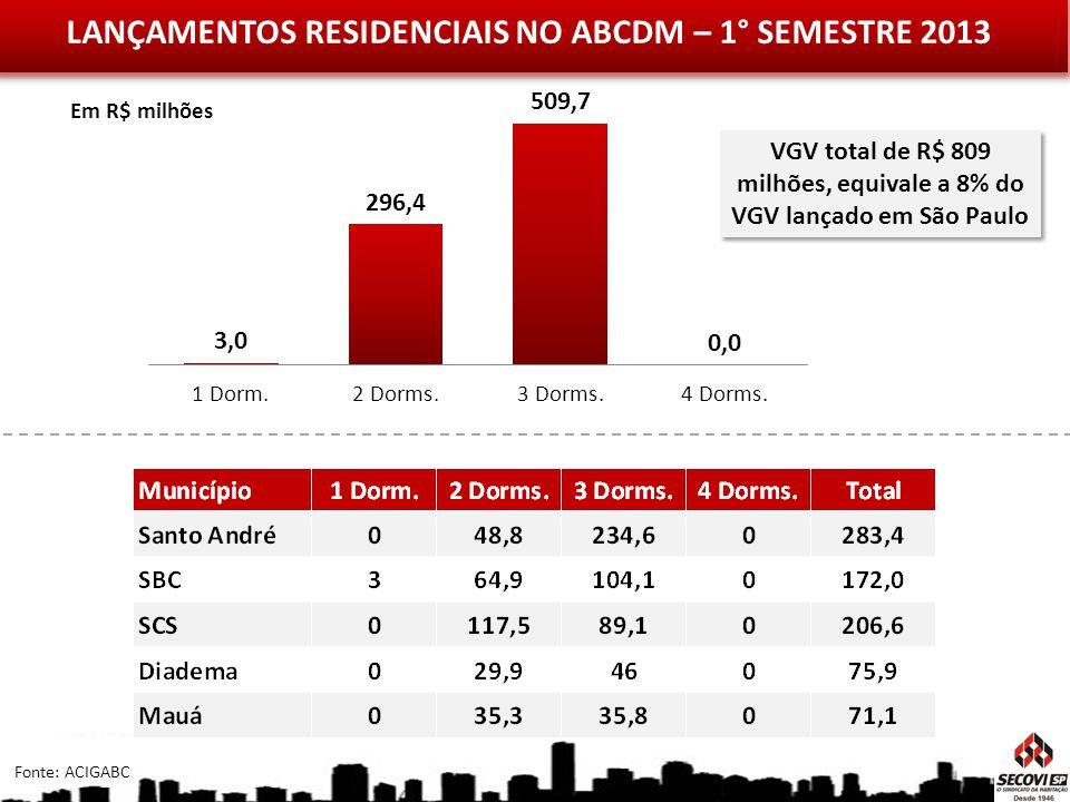 LANÇAMENTOS RESIDENCIAIS NO ABCDM – 1° SEMESTRE 2013 Em R$ milhões Fonte: ACIGABC VGV total de R$ 809 milhões, equivale a 8% do VGV lançado em São Pau