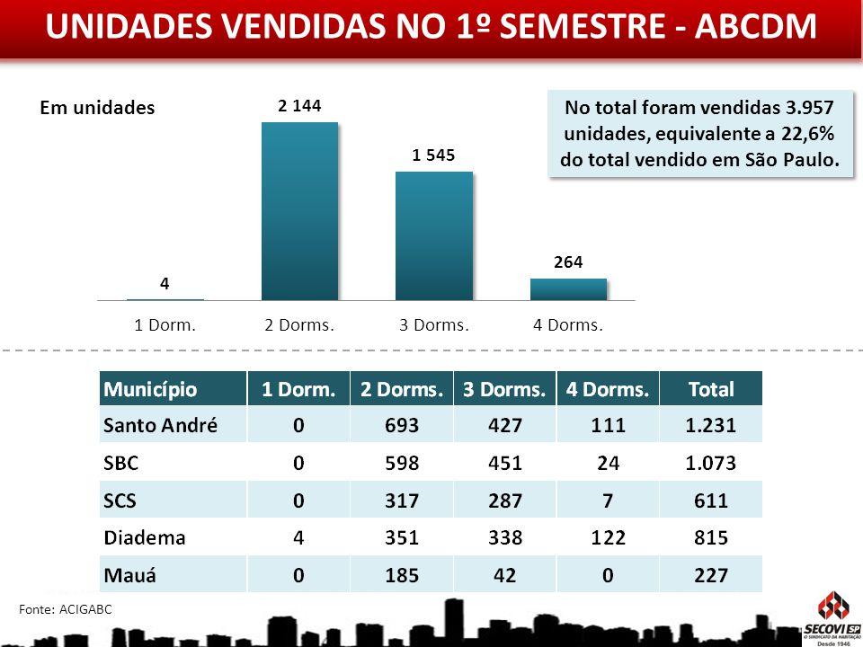 UNIDADES VENDIDAS NO 1º SEMESTRE - ABCDM Em unidades Fonte: ACIGABC No total foram vendidas 3.957 unidades, equivalente a 22,6% do total vendido em Sã
