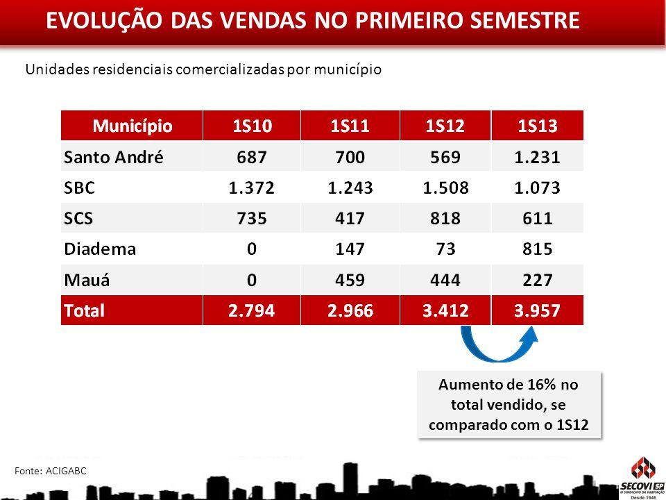 EVOLUÇÃO DAS VENDAS NO PRIMEIRO SEMESTRE Aumento de 16% no total vendido, se comparado com o 1S12 Fonte: ACIGABC Unidades residenciais comercializadas