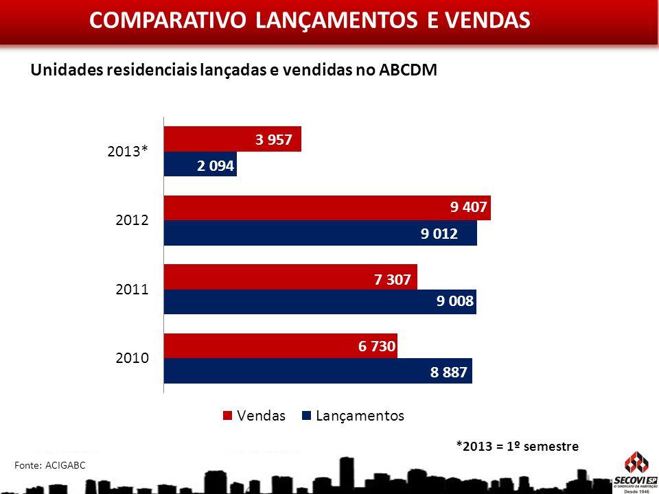 COMPARATIVO LANÇAMENTOS E VENDAS *2013 = 1º semestre Fonte: ACIGABC Unidades residenciais lançadas e vendidas no ABCDM