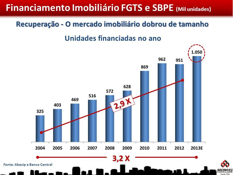 Recuperação - O mercado imobiliário dobrou de tamanho Fonte: Abecip e Banco Central 3,2 X 2,9 X Unidades financiadas no ano Financiamento Imobiliário