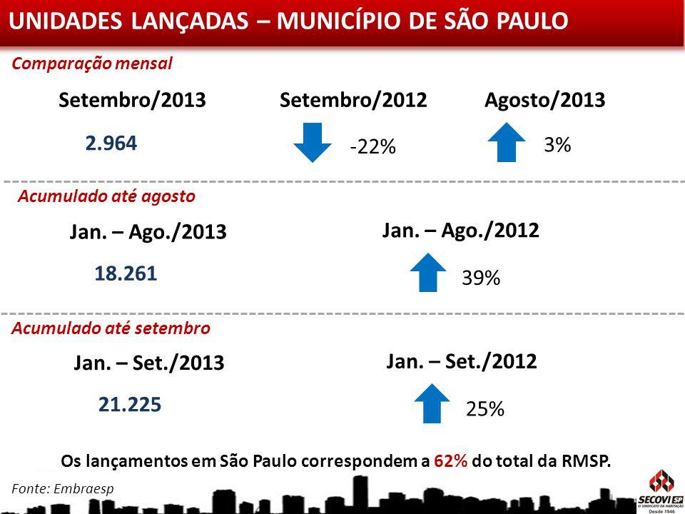 UNIDADES LANÇADAS – MUNICÍPIO DE SÃO PAULO Agosto/2013Setembro/2013 2.964 Setembro/2012 3% -22% Jan. – Set./2013 21.225 Jan. – Set./2012 25% Acumulado