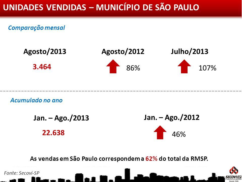 UNIDADES VENDIDAS – MUNICÍPIO DE SÃO PAULO Julho/2013 Agosto/2013 3.464 Agosto/2012 107%86% Jan. – Ago./2013 22.638 Jan. – Ago./2012 46% Acumulado no
