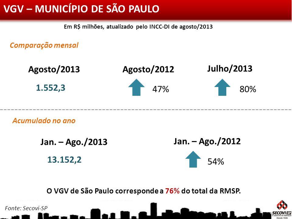 VGV – MUNICÍPIO DE SÃO PAULO Julho/2013 Agosto/2013 1.552,3 Agosto/2012 80%47% Jan. – Ago./2013 13.152,2 Jan. – Ago./2012 54% Acumulado no ano Compara