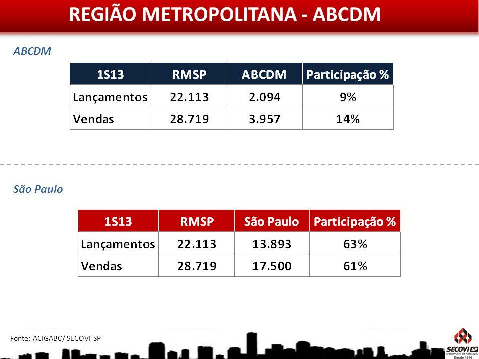 REGIÃO METROPOLITANA - ABCDM Fonte: ACIGABC/ SECOVI-SP ABCDM São Paulo