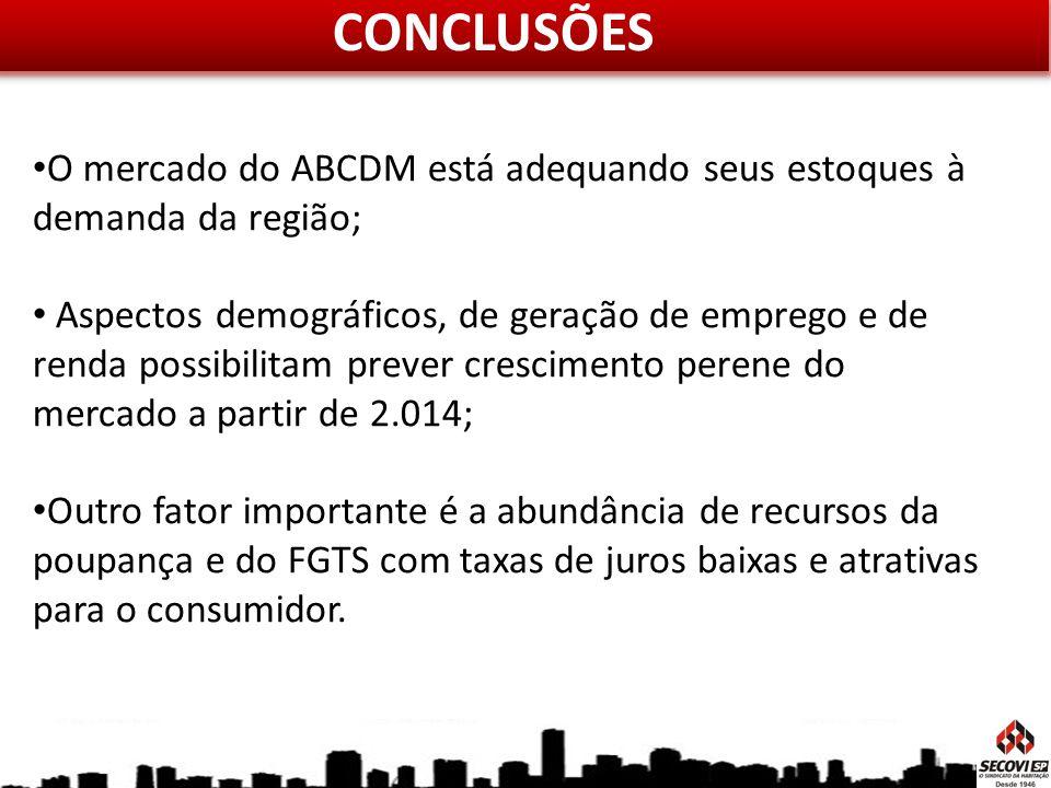CONCLUSÕES O mercado do ABCDM está adequando seus estoques à demanda da região; Aspectos demográficos, de geração de emprego e de renda possibilitam p