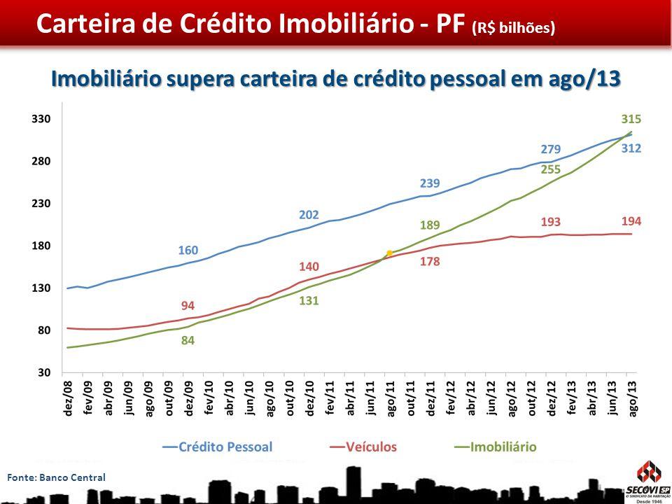 Carteira de Crédito Imobiliário - PF (R$ bilhões) Fonte: Banco Central Imobiliário supera carteira de crédito pessoal em ago/13 6