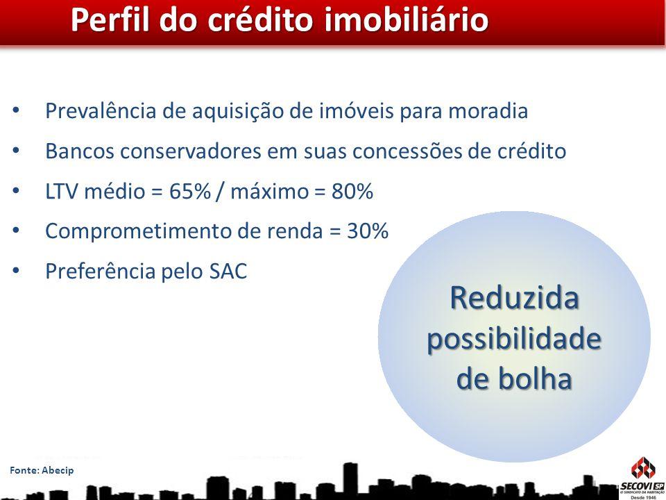 Perfil do crédito imobiliário Reduzida possibilidade de bolha Prevalência de aquisição de imóveis para moradia Bancos conservadores em suas concessões