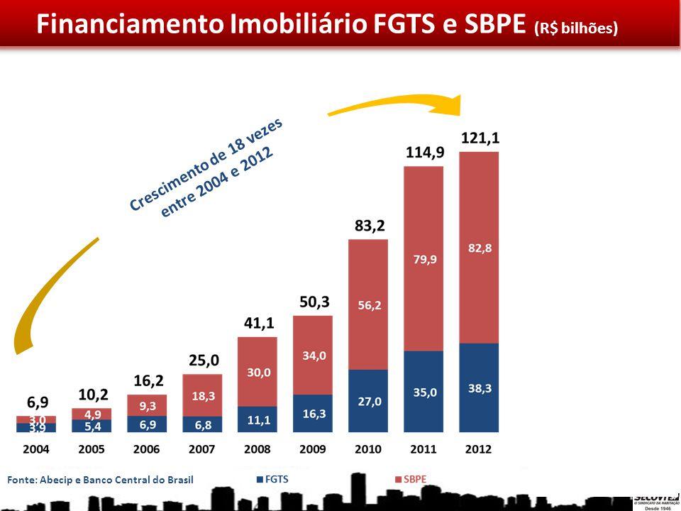 Crescimento de 18 vezes entre 2004 e 2012 +28% Financiamento Imobiliário FGTS e SBPE (R$ bilhões) Fonte: Abecip e Banco Central do Brasil