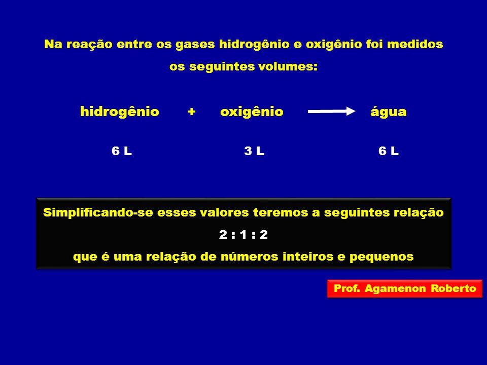Na reação entre os gases hidrogênio e oxigênio foi medidos os seguintes volumes: hidrogêniooxigênioágua + 6 L3 L6 L Simplificando-se esses valores ter