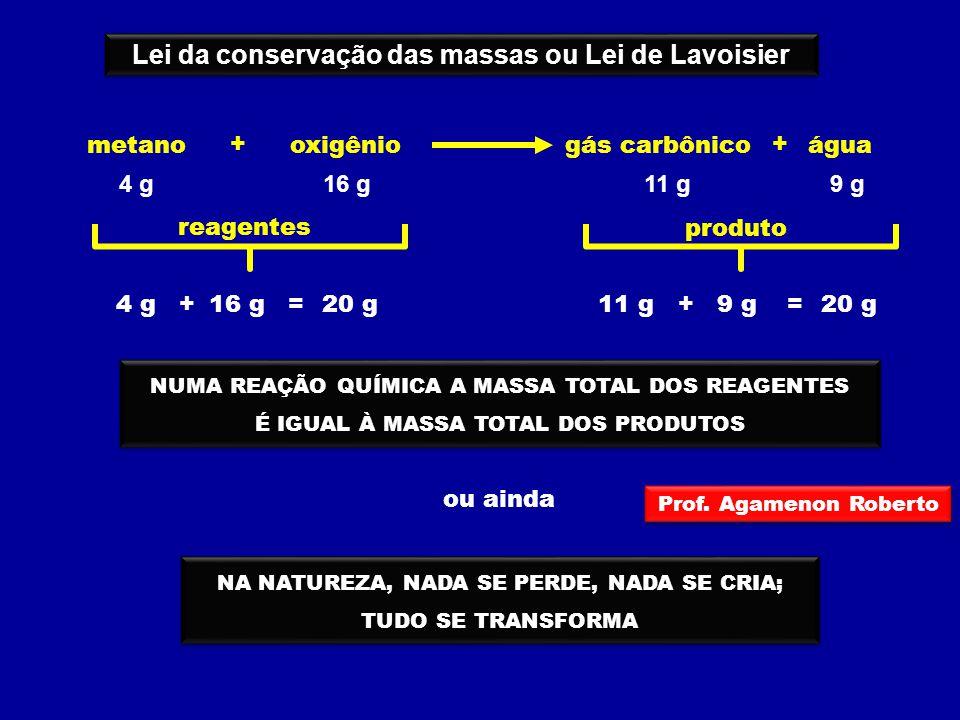 Lei da conservação das massas ou Lei de Lavoisier reagentes 4 g16 g20 g += metanooxigênioágua + gás carbônico + 4 g16 g9 g11 g produto 11 g9 g20 g +=