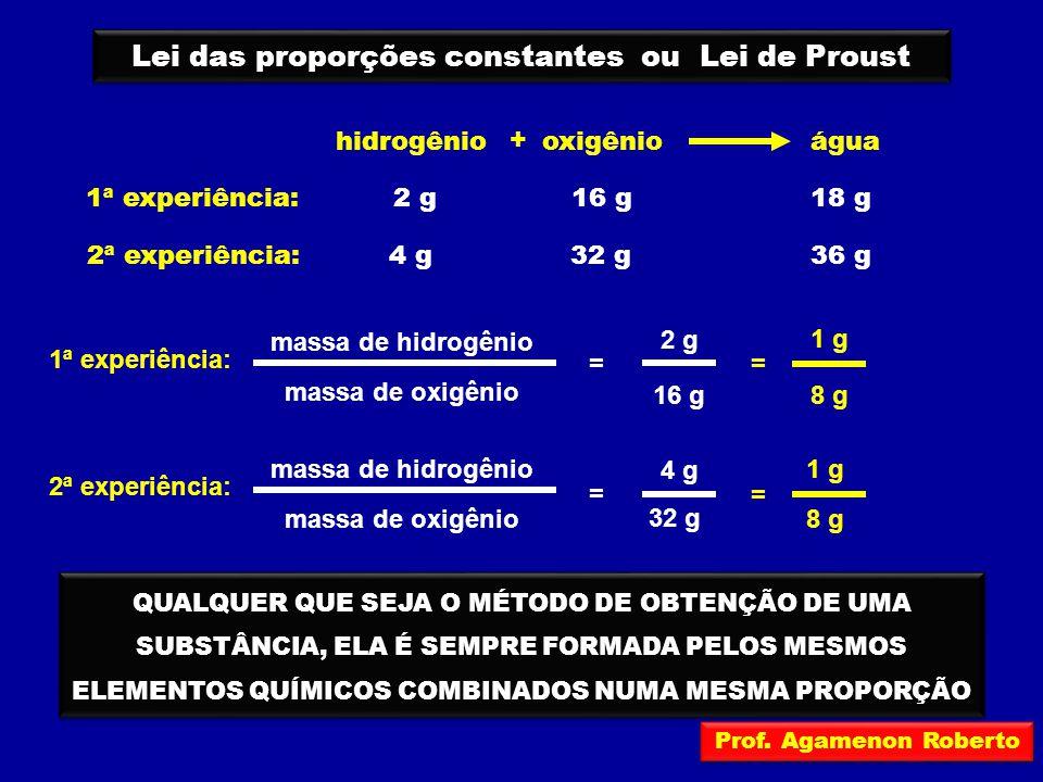 Lei das proporções constantes ou Lei de Proust hidrogêniooxigênioágua + 4 g32 g36 g 1ª experiência: 2ª experiência: 2 g16 g18 g 1 g 8 g = 2 g 16 g = 1