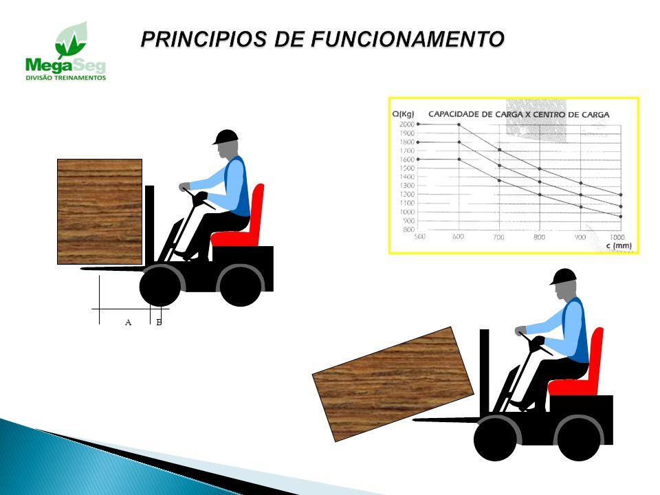 A capacidade de elevação de uma empilhadeira é afetada por: Peso da carga e Distância do centro de gravidade da carga (centro da carga) O contrapeso é