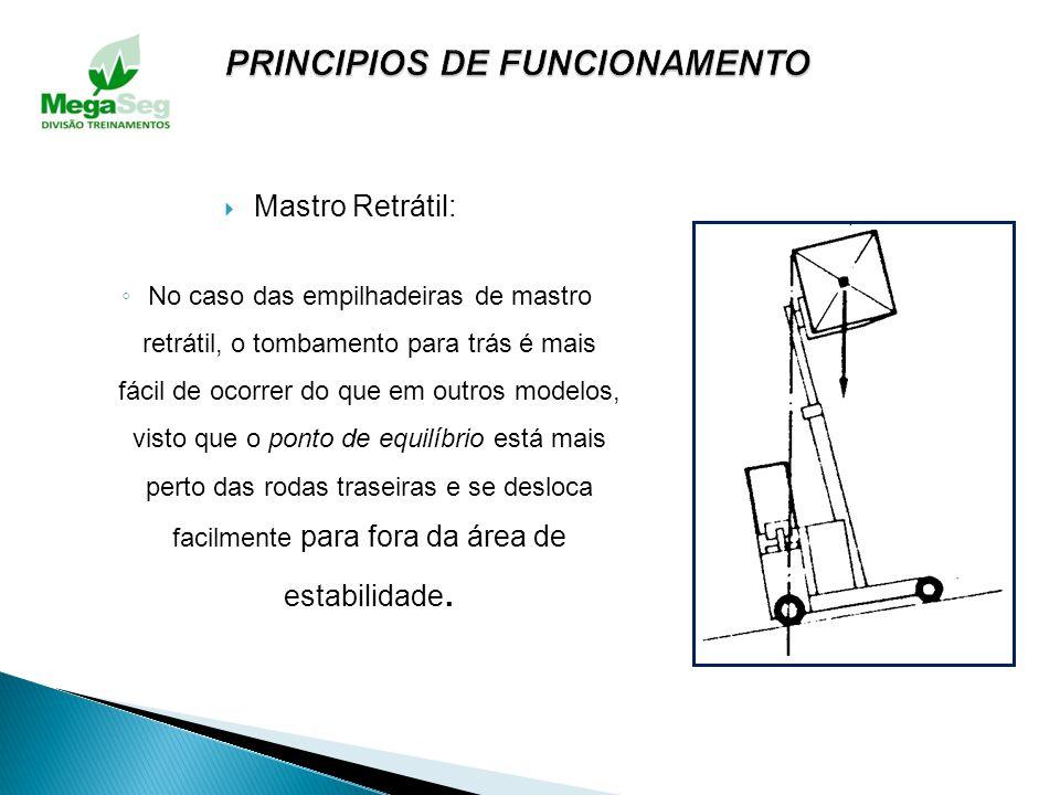 Considerações: Caso o ponto de equilíbrio se desloque para fora da área do triângulo, o veículo capotará nesse sentido.