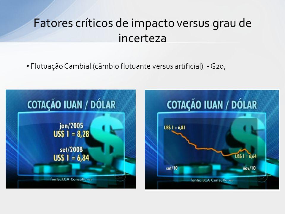 Fatores críticos de impacto versus grau de incerteza Flutuação Cambial (câmbio flutuante versus artificial) - G20;