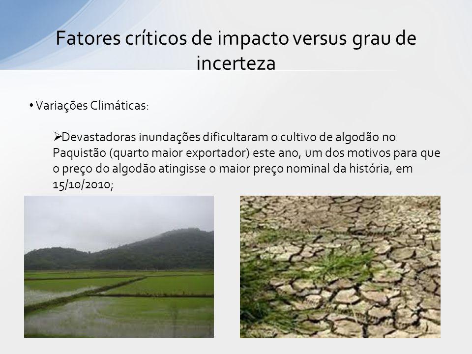 Fatores críticos de impacto versus grau de incerteza Variações Climáticas: Devastadoras inundações dificultaram o cultivo de algodão no Paquistão (qua
