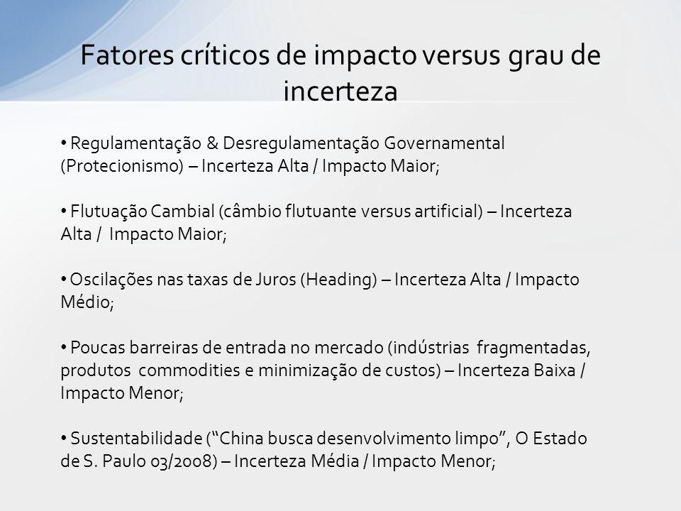 Fatores críticos de impacto versus grau de incerteza Regulamentação & Desregulamentação Governamental (Protecionismo) – Incerteza Alta / Impacto Maior