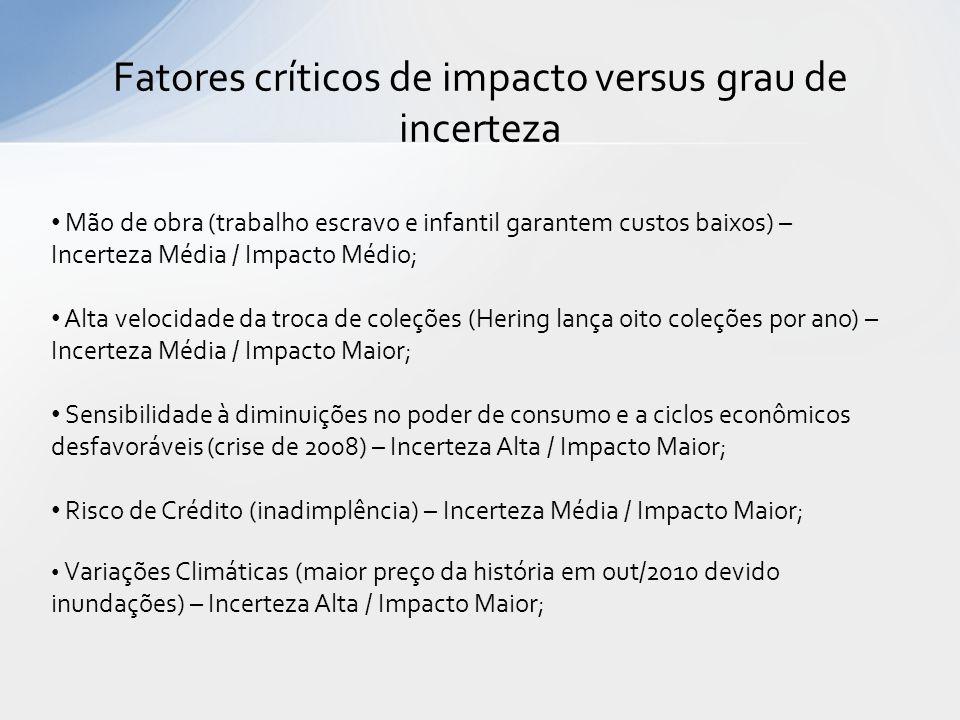 Fatores críticos de impacto versus grau de incerteza Mão de obra (trabalho escravo e infantil garantem custos baixos) – Incerteza Média / Impacto Médi