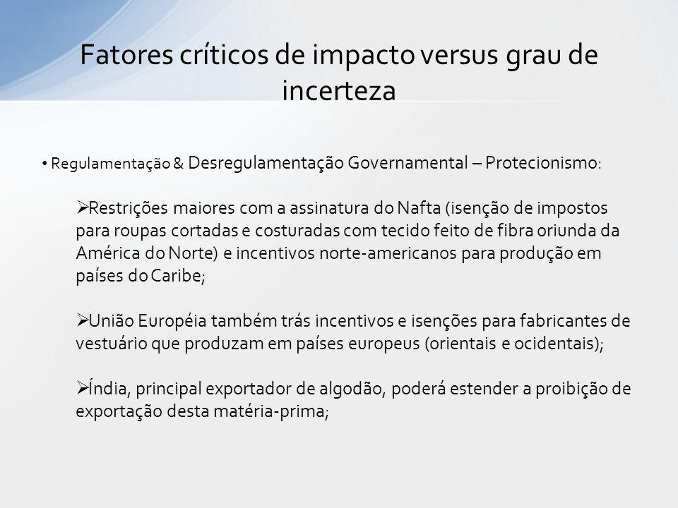 Fatores críticos de impacto versus grau de incerteza Regulamentação & Desregulamentação Governamental – Protecionismo: Restrições maiores com a assina