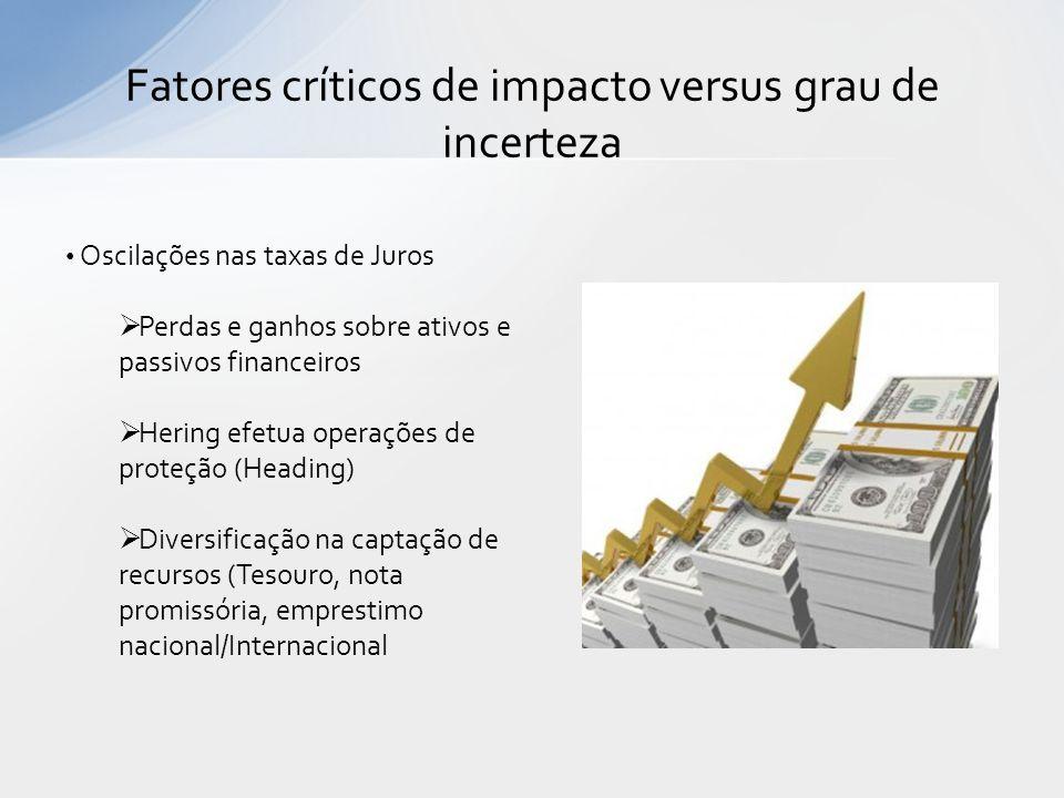 Fatores críticos de impacto versus grau de incerteza Oscilações nas taxas de Juros Perdas e ganhos sobre ativos e passivos financeiros Hering efetua o