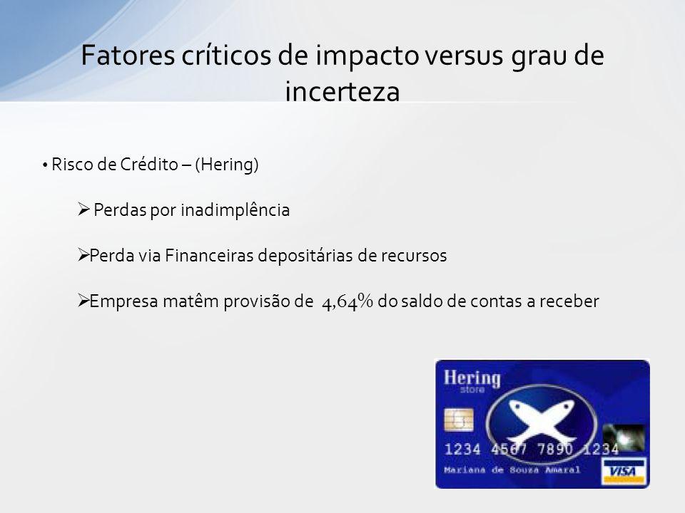 Fatores críticos de impacto versus grau de incerteza Risco de Crédito – (Hering) Perdas por inadimplência Perda via Financeiras depositárias de recurs