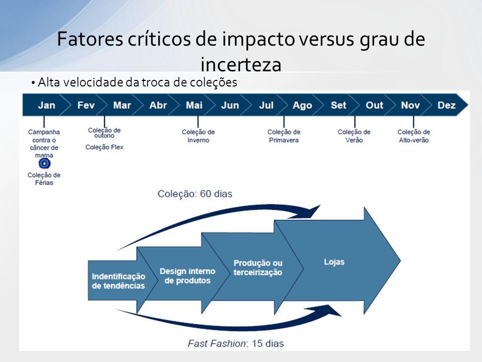 Fatores críticos de impacto versus grau de incerteza Alta velocidade da troca de coleções