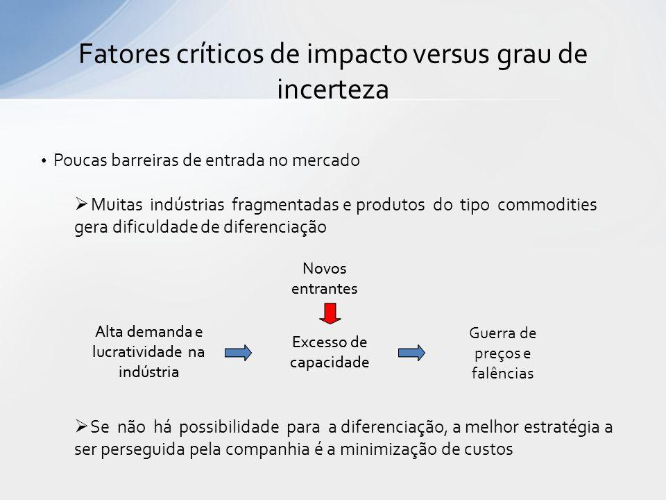 Fatores críticos de impacto versus grau de incerteza Poucas barreiras de entrada no mercado Muitas indústrias fragmentadas e produtos do tipo commodit
