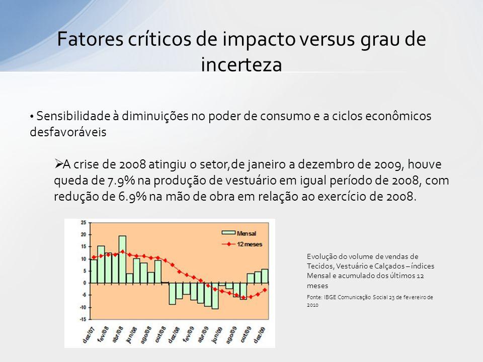 Fatores críticos de impacto versus grau de incerteza Sensibilidade à diminuições no poder de consumo e a ciclos econômicos desfavoráveis A crise de 20