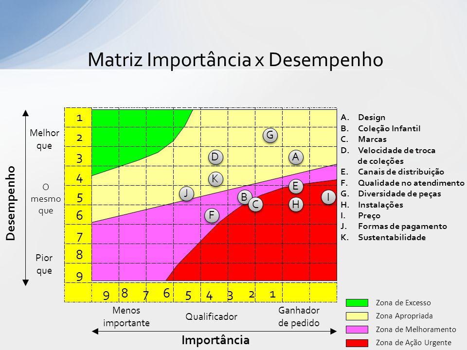 123456789123456789 9 8 7 6 5 4 3 2 1 Importância Menos importante Desempenho Melhor que Pior que Matriz Importância x Desempenho Zona Apropriada Zona