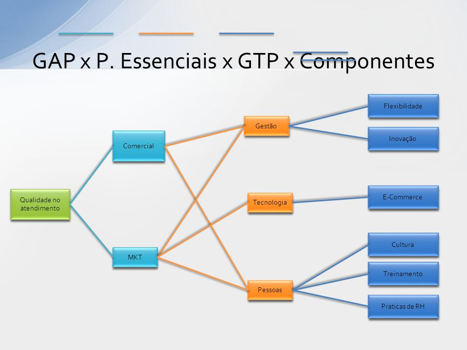 GAP x P. Essenciais x GTP x Componentes Gestão Inovação Qualidade no atendimento Tecnologia Pessoas Comercial MKT E-Commerce Cultura Flexibilidade Tre