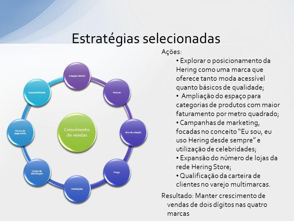 Estratégias selecionadas Crescimento de vendas Coleção InfantilMarcasGiro de coleçãoPreçoInstalações Canais de distribuição Forma de pagamento Sustent