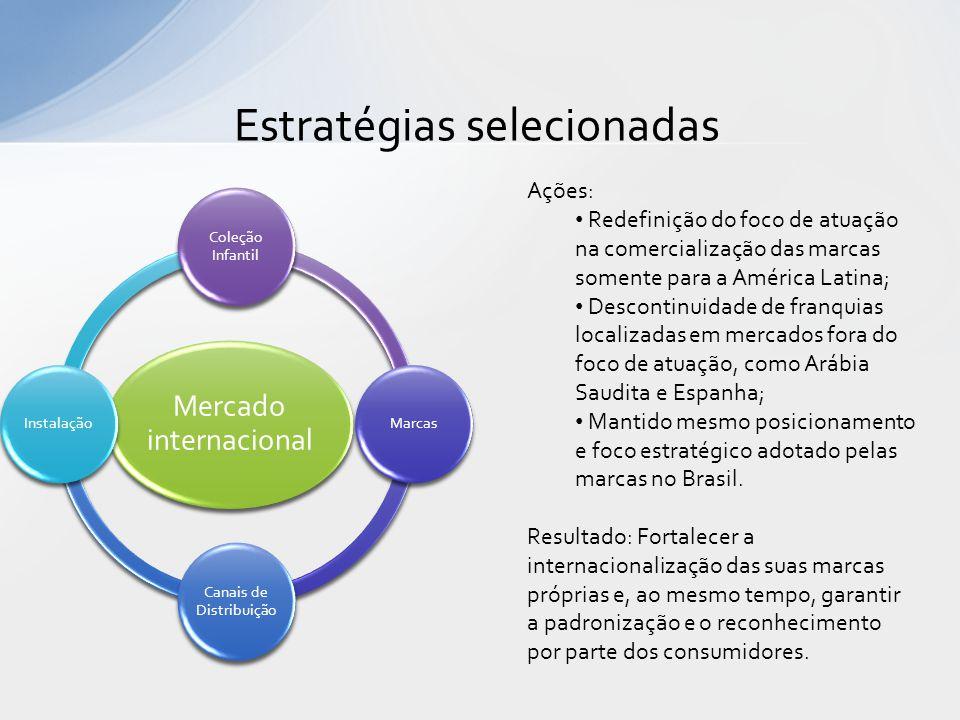 Estratégias selecionadas Mercado internacional Coleção Infantil Marcas Canais de Distribuição Instalação Ações: Redefinição do foco de atuação na come
