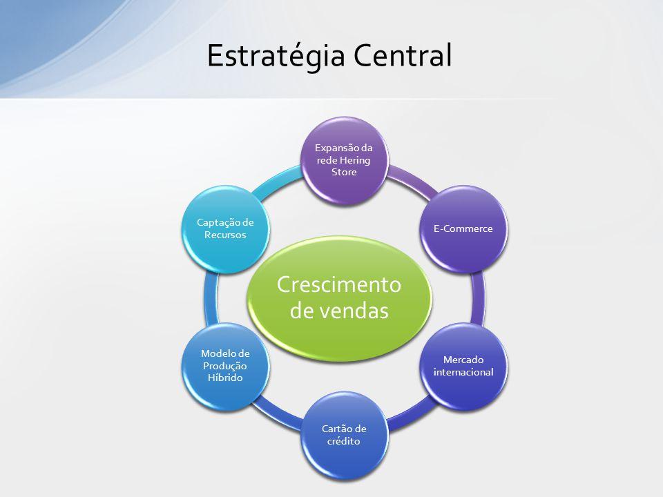 Estratégia Central Crescimento de vendas Expansão da rede Hering Store E-Commerce Mercado internacional Cartão de crédito Modelo de Produção Híbrido C