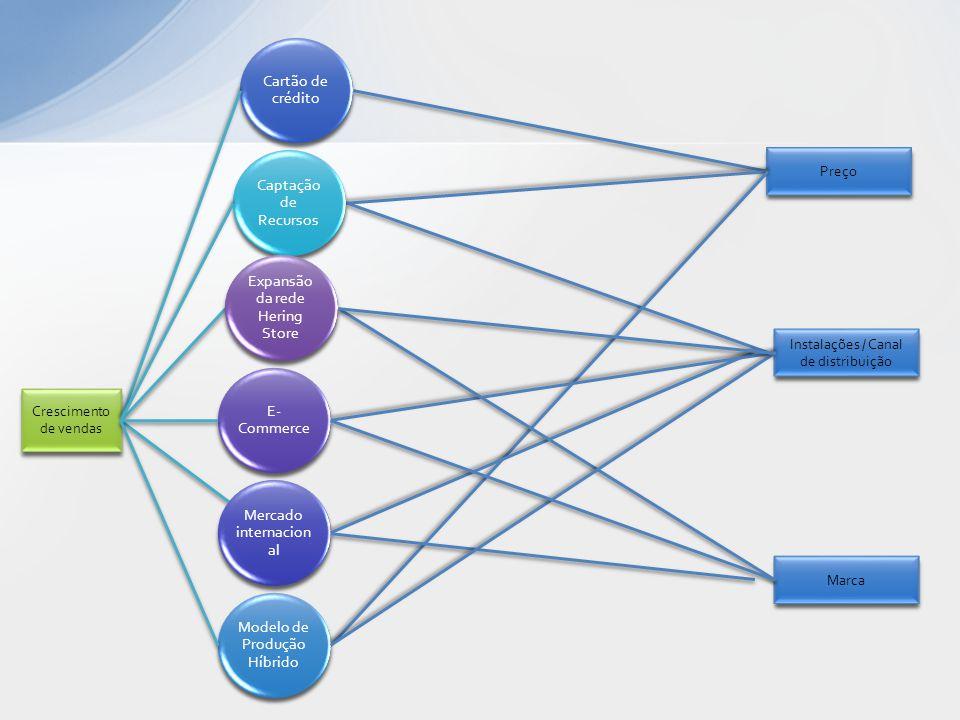 Instalações / Canal de distribuição Crescimento de vendas Marca Preço Captação de Recursos Expansão da rede Hering Store E- Commerce Mercado internaci