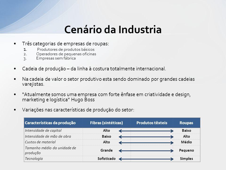 Três categorias de empresas de roupas : 1. Produtores de produtos básicos 2.Operadores de pequenas oficinas 3.Empresas sem fábrica Cadeia de produção