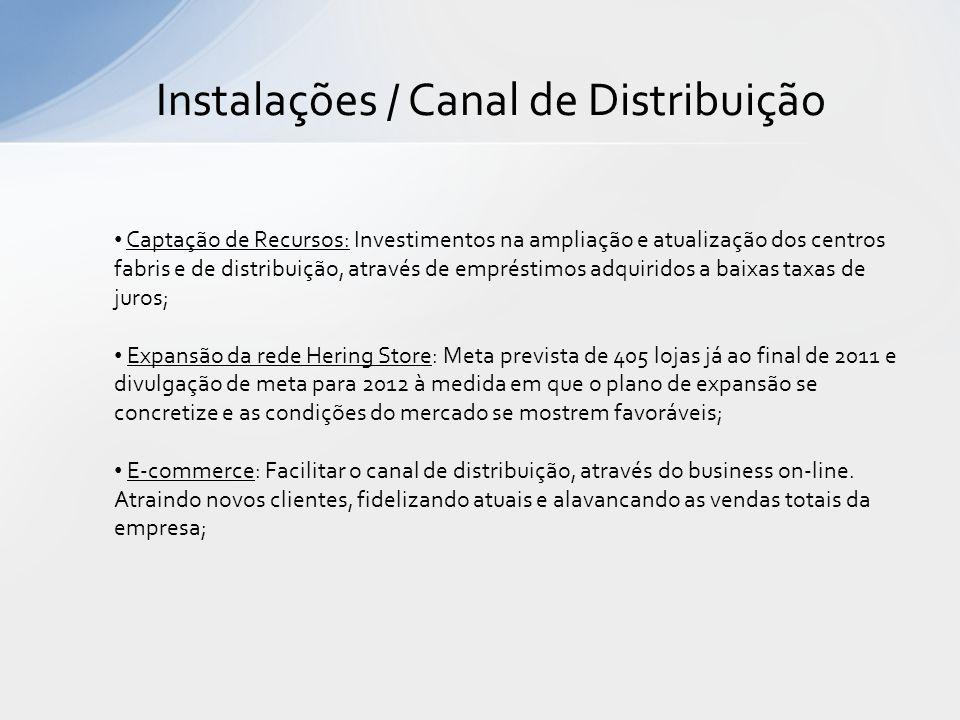 Instalações / Canal de Distribuição Captação de Recursos: Investimentos na ampliação e atualização dos centros fabris e de distribuição, através de em