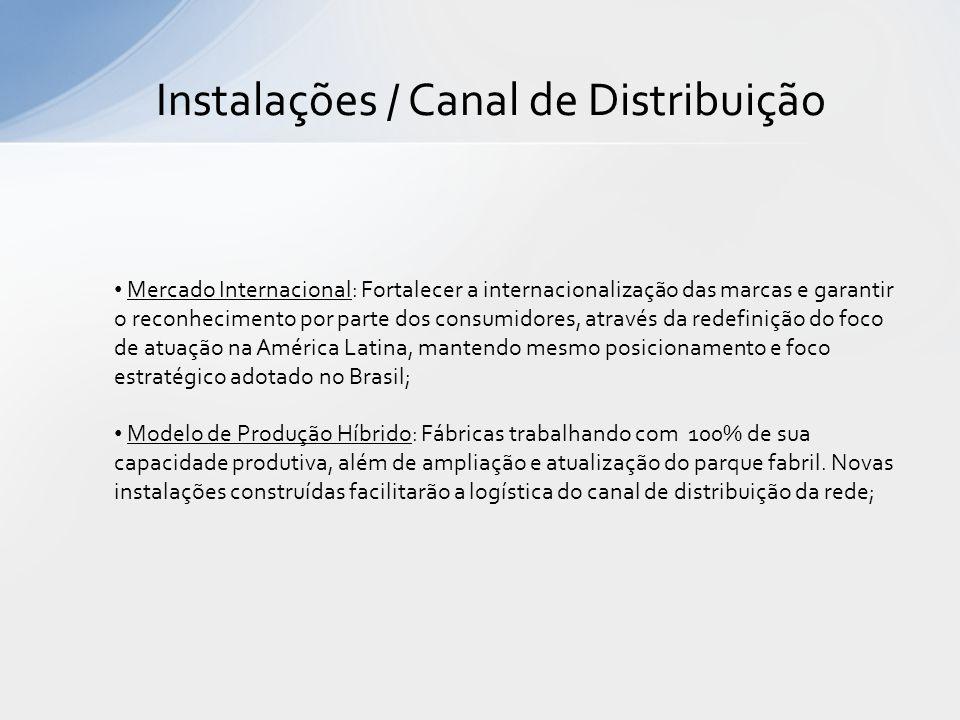 Instalações / Canal de Distribuição Mercado Internacional: Fortalecer a internacionalização das marcas e garantir o reconhecimento por parte dos consu