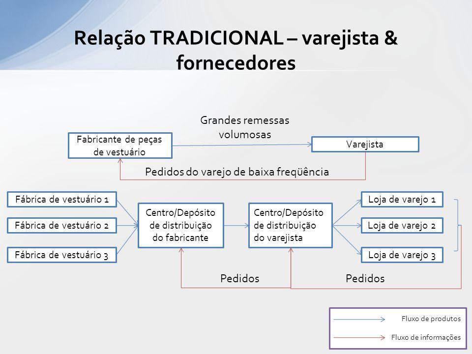 Relação TRADICIONAL – varejista & fornecedores Fábrica de vestuário 1 Centro/Depósito de distribuição do fabricante Centro/Depósito de distribuição do