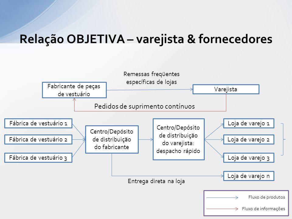 Relação OBJETIVA – varejista & fornecedores Fábrica de vestuário 1 Centro/Depósito de distribuição do fabricante Centro/Depósito de distribuição do va