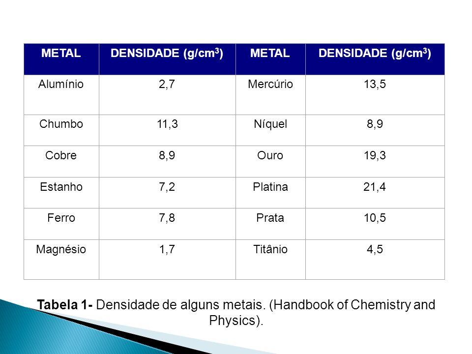 METALDENSIDADE (g/cm 3 )METALDENSIDADE (g/cm 3 ) Alumínio2,7Mercúrio13,5 Chumbo11,3Níquel8,9 Cobre8,9Ouro19,3 Estanho7,2Platina21,4 Ferro7,8Prata10,5