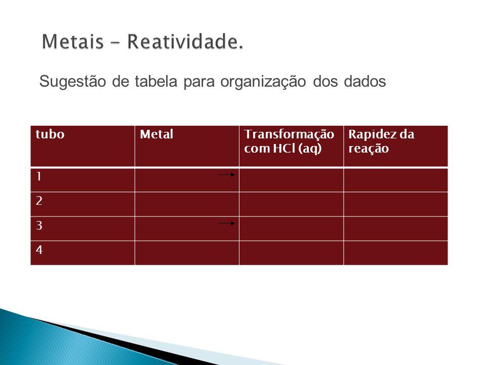 tuboMetalTransformação com HCl (aq) Rapidez da reação 1 2 3 4 Sugestão de tabela para organização dos dados
