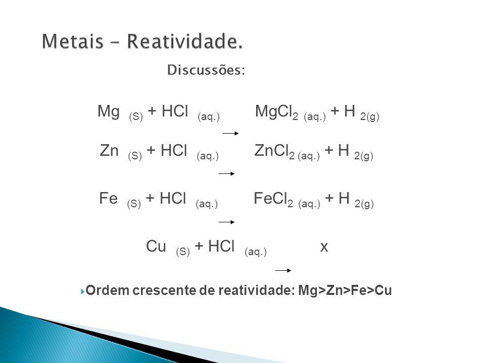 Discussões: Mg (S) + HCl (aq.) MgCl 2 (aq.) + H 2(g) Zn (S) + HCl (aq.) ZnCl 2 (aq.) + H 2(g) Fe (S) + HCl (aq.) FeCl 2 (aq.) + H 2(g) Cu (S) + HCl (a