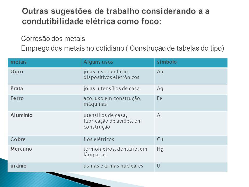 Corrosão dos metais Emprego dos metais no cotidiano ( Construção de tabelas do tipo) metaisAlguns usossímbolo Ourojóias, uso dentário, dispositivos el