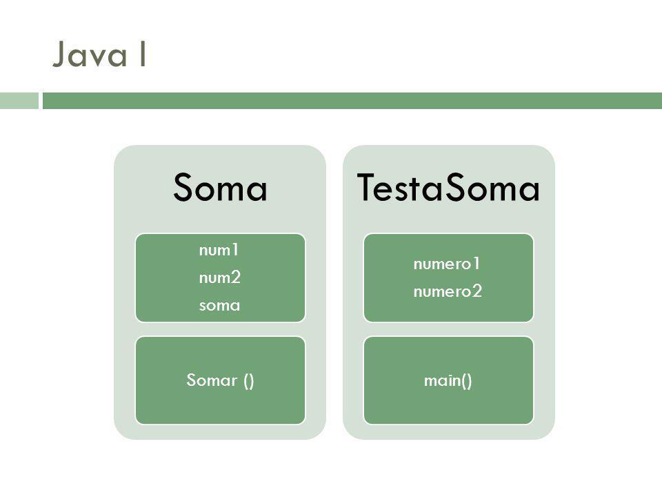 Java I Soma num1 num2 soma Somar () TestaSoma numero1 numero2 main()