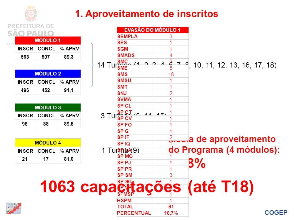 MÓDULO 1 INSCR CONCL % APRV 56850789,3 MÓDULO 2 INSCR CONCL % APRV 49645291,1 MÓDULO 3 INSCR CONCL % APRV 988889,8 MÓDULO 4 INSCR CONCL % APRV 211781,0 14 Turmas (1, 2, 3, 4, 5, 7, 8, 10, 11, 12, 13, 16, 17, 18) 3 Turmas (6, 14, 15) 1 Turma (9) Média de aproveitamento do Programa (4 módulos): 87,8% EVASÃO DO MÓDULO 1 SEMPLA3 SES1 SGM1 SMADS4 SMC2 SME8 SMS18 SMSU1 SMT1 SNJ2 SVMA1 SP CL1 SP CT1 SP CV1 SP FO1 SP G1 SP IT2 SP IQ1 SP LA1 SP MO1 SP PJ1 SP PR1 SP SM3 SP ST1 SP VP1 SFMSP1 HSPM1 TOTAL61 PERCENTUAL10,7% 1.