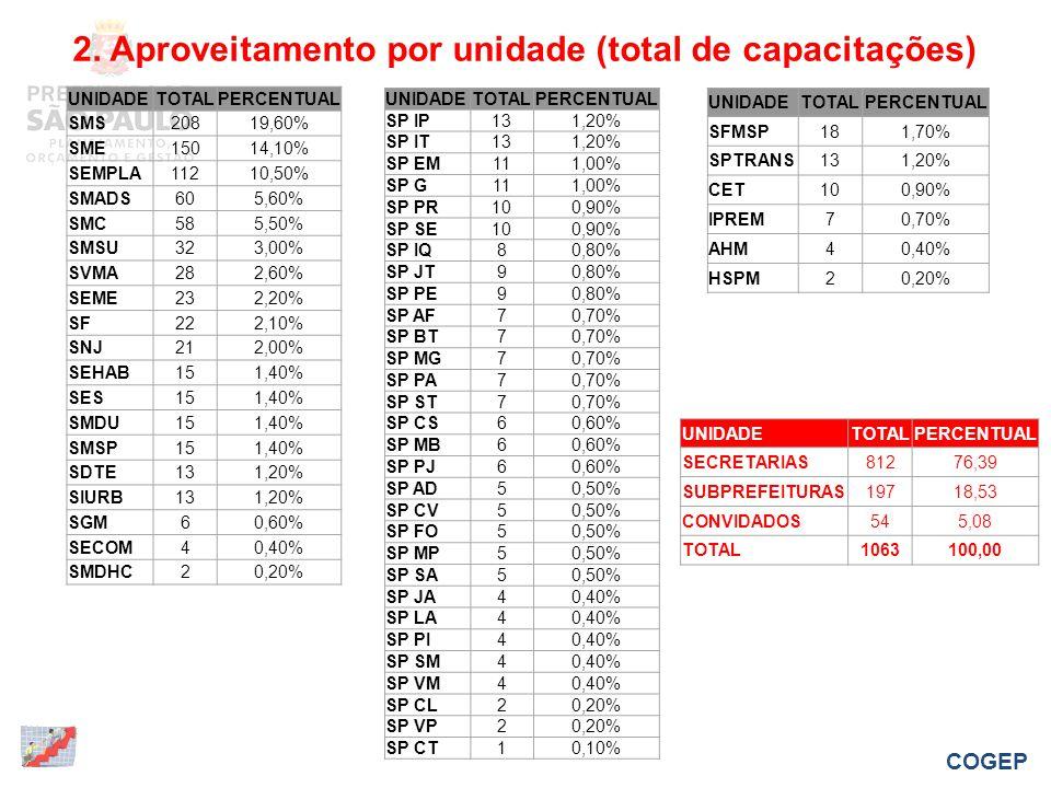 2. Aproveitamento por unidade (total de capacitações) UNIDADETOTALPERCENTUAL SMS20819,60% SME15014,10% SEMPLA11210,50% SMADS605,60% SMC585,50% SMSU323