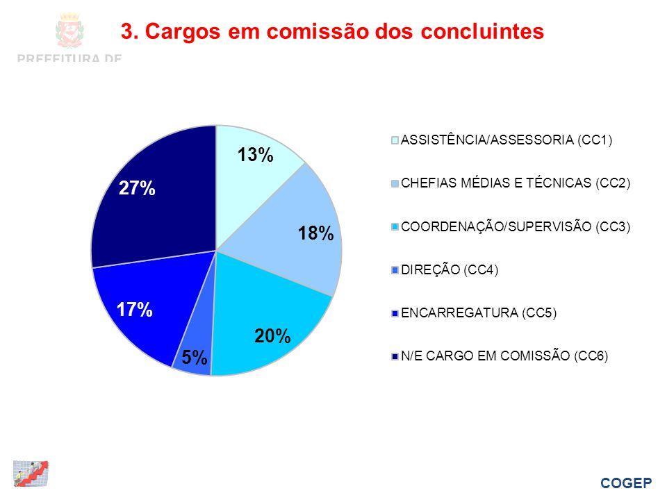 3. Cargos em comissão dos concluintes COGEP