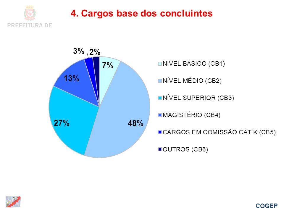 4. Cargos base dos concluintes COGEP